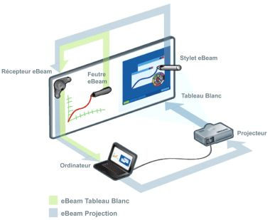Tableau Interactif eBeam Complet