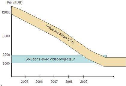 Evolution du ratio vidéo-projecteur / écrans