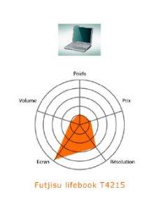 Fujitsu LifeBook T4215