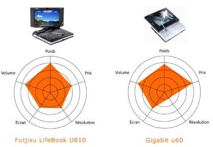 Fujitsu LifeBook U810 - Gigabit U60