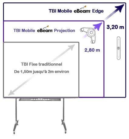 Tableau interactif fixe et mobile: comparaison