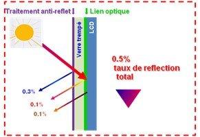 Anti-reflets
