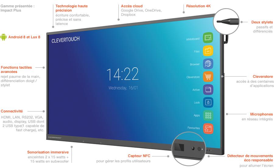 schéma de l'écran interactif IMPACT Plus Clevertouch