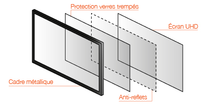 écrans interactifs résistants durables