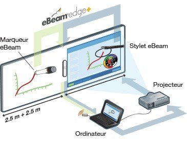 eBeam Edge Plus interactive whiteboard