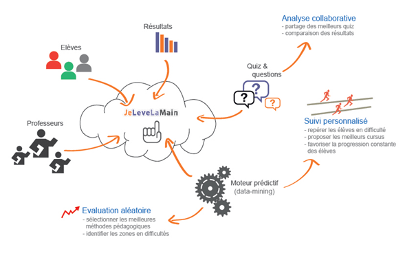 Evaluation aléatoire et big data