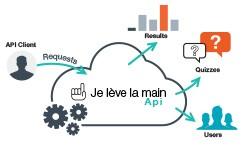 De API schema
