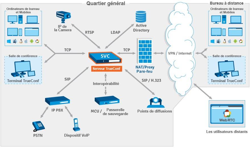 videoconferencing ingebouwde software voor samenwerking