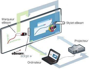 tableau interactif fonctionnement