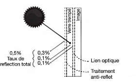 anti-reflet
