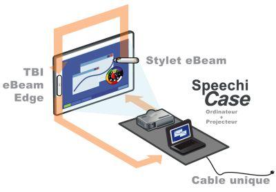 Schema-videoprojecteur-interactif-speechicase