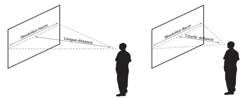 La diagonale de l' écran tactile