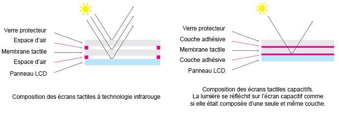technologie ecran tactile capacitif