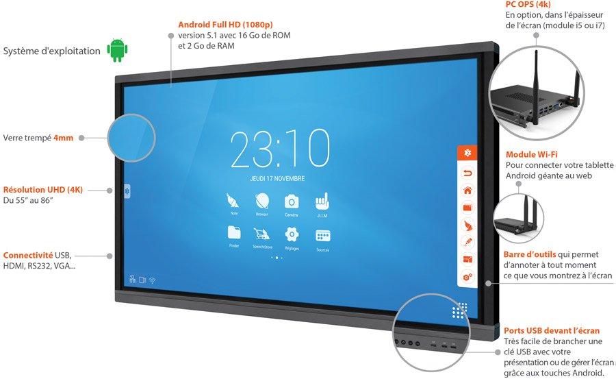 écran interactif tactile en entreprise agroalimentaire caractéristiques