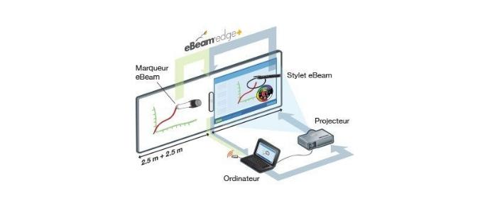 tableau blanc interactif mobile installation