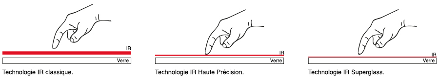 technologie superglass infrarouge