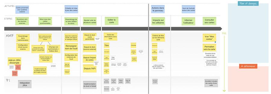 Exemple d'utilisation du logiciel iObeya sur écran interactif : tableau agile de gestion de projets et suivi d'avancement