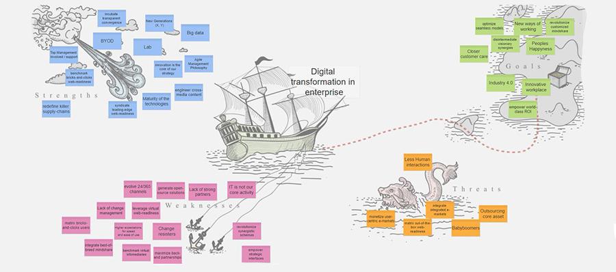 Exemple d'utilisation du logiciel iObeya sur écran interactif : speed boat lean