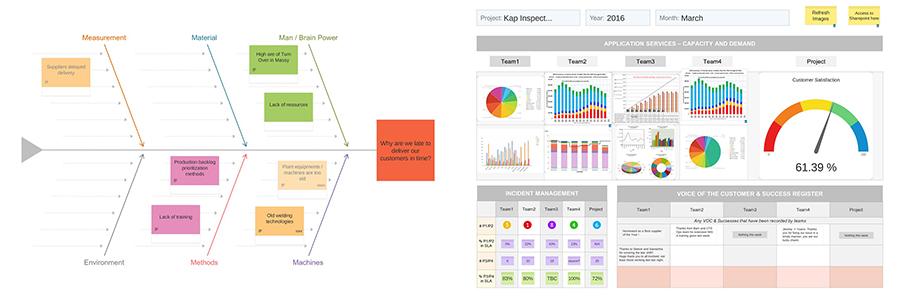 Exemple d'utilisation du logiciel iObeya sur écran interactif : Diagramme Ishikawa et tableau de bord