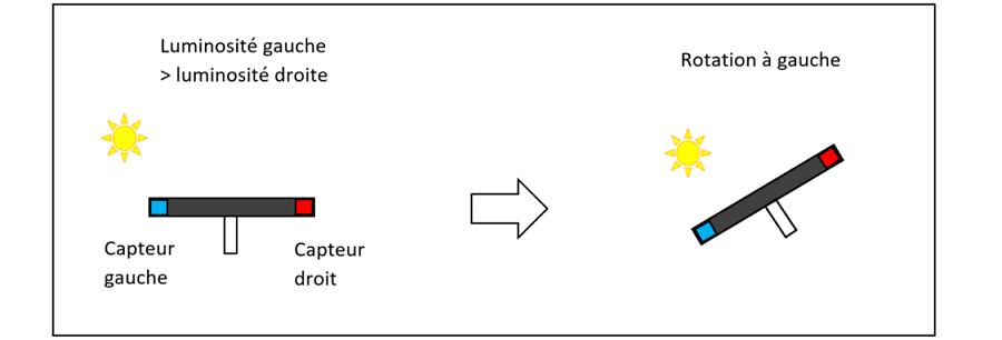 Programmer en Python un capteur de lumière et un servomoteur pour reproduire le mouvement d'un panneau solaire