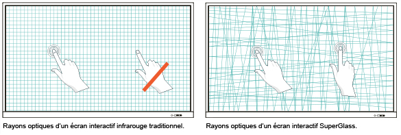 écran interactif haute-précision rayons optiques
